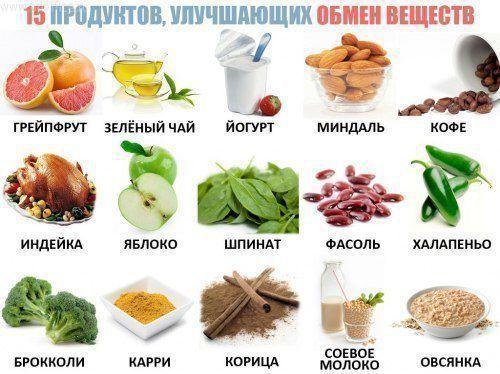 Какие продукты надо огроничить чтоб похудеть