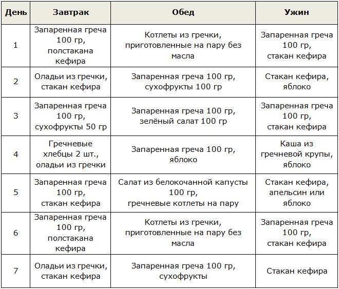 Подпишитесь! ) гречка с кефиром творят чудеса! | вконтакте.