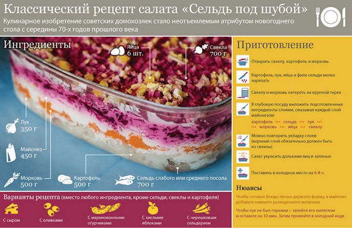 Рецепт салата под шубой
