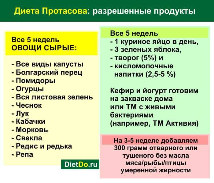 Диета Кима Протасова - меню на каждый день, таблица, отзывы!