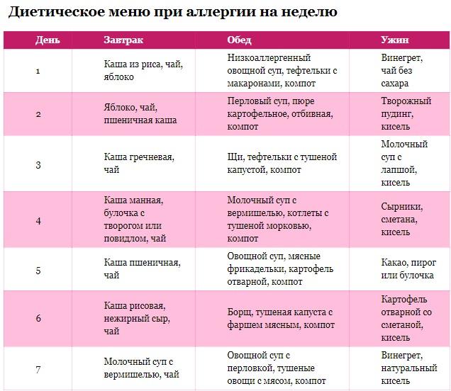Рецепты при гипоаллергенной диете
